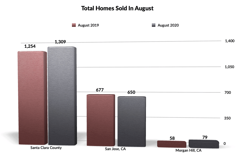 Homes Sold During The Month