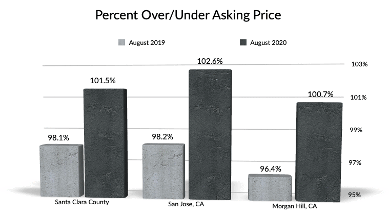 Percent Over Asking Price - Aug 2019-2020
